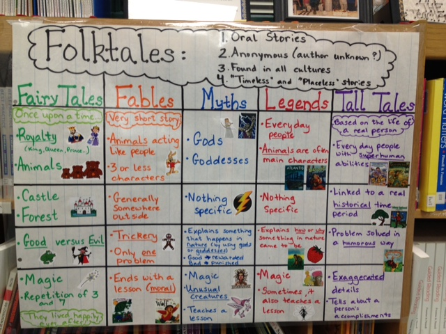 So I Decided To Create One Anchor Chart That Combined All Of The Traditional Literature Story Types Here S A Picture My