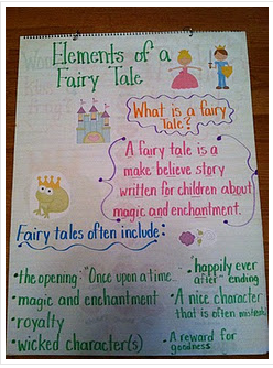 These Two Anchor Charts Are Both From A Wonderful Blog Life In First Grade