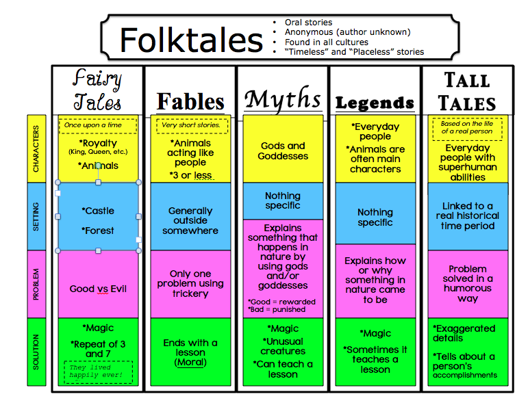 Folktales, Fairytales, and Fables, Oh my! - Lessons by Sandy