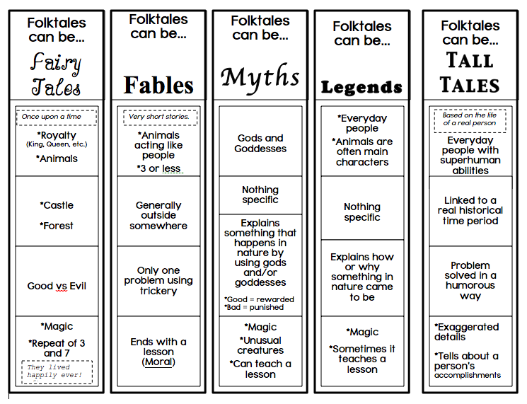 Folktales Fairytales And Fables Oh My on Tall And Short Worksheets