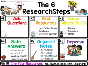 Research Steps Color Poster to use when starting research with elementary students